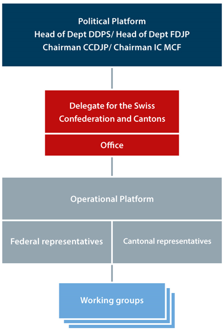 Organisational chart Swiss Security Network SSN, 01.01.2016